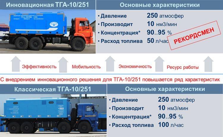 Инновационная модель рекордсмен ТГА-10/251 с основными характеристиками
