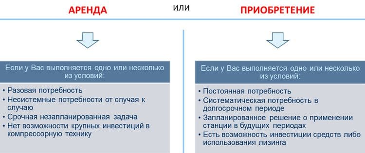 Критерии выбора решения: приобретение или аренда передвижной азотной станции