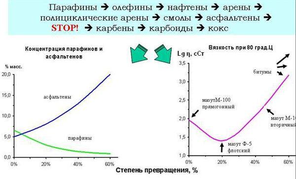 Влияние степени превращения парафинов на изменение вязкости остаточных продуктов