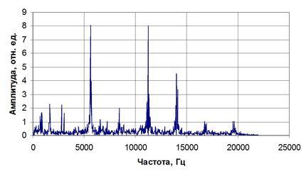 Спектр шума интенсивной кавитации погружного ГРК