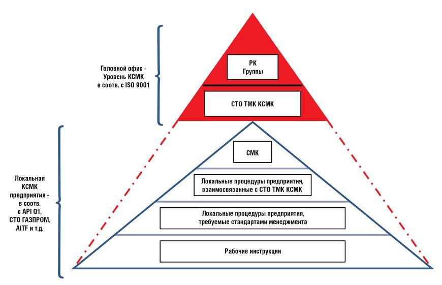 Процессная модель на этапе построения КСМК