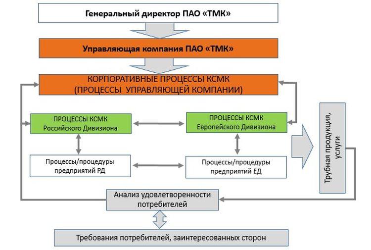 Обобщенная модель управления КСМК в Группе ТМК