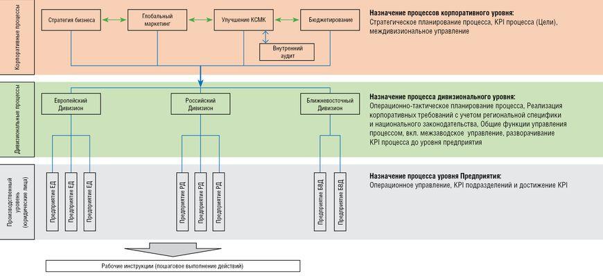 Схематическая модель назначения процессов КСМК по уровням управления