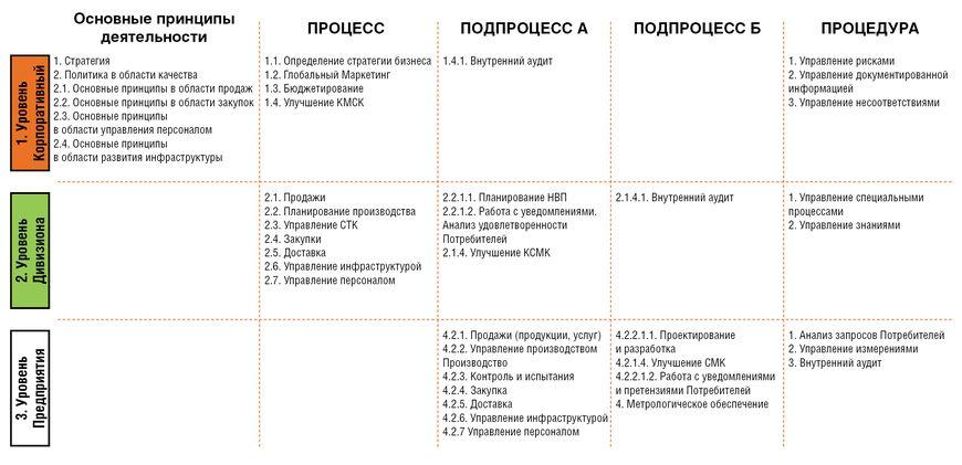 Концепция процессной модели КСМК Группы ТМК (по уровням управления) на примере Российского дивизиона