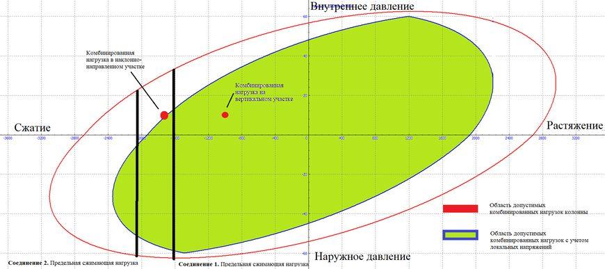 ПРИМЕР. Область допустимых комбинированных нагрузок «осевая нагрузка-давление» для типоразмера 177,8x9,19 мм N80 TMK UP Centum
