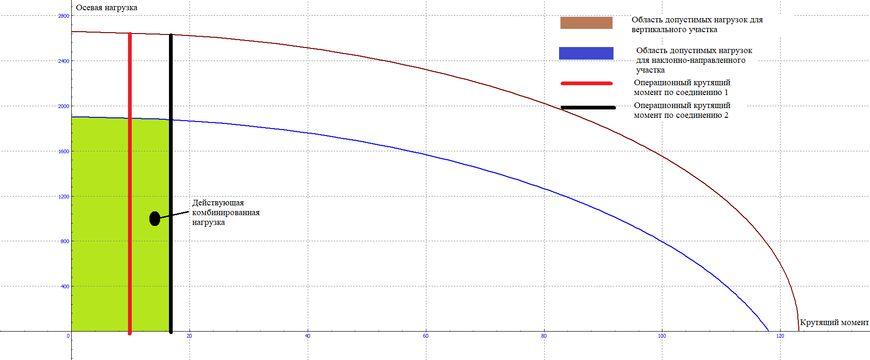 Область допустимых комбинированных нагрузок «осевая нагрузка-крутящий момент» для типоразмера 177,8x9,19 мм N80
