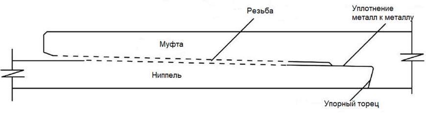 Ключевые элементы резьбового соединения