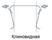Формы профиля премиальных резьбовых соединений