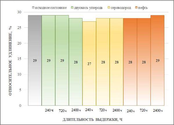 Диаграмма предела прочности ПЭНД