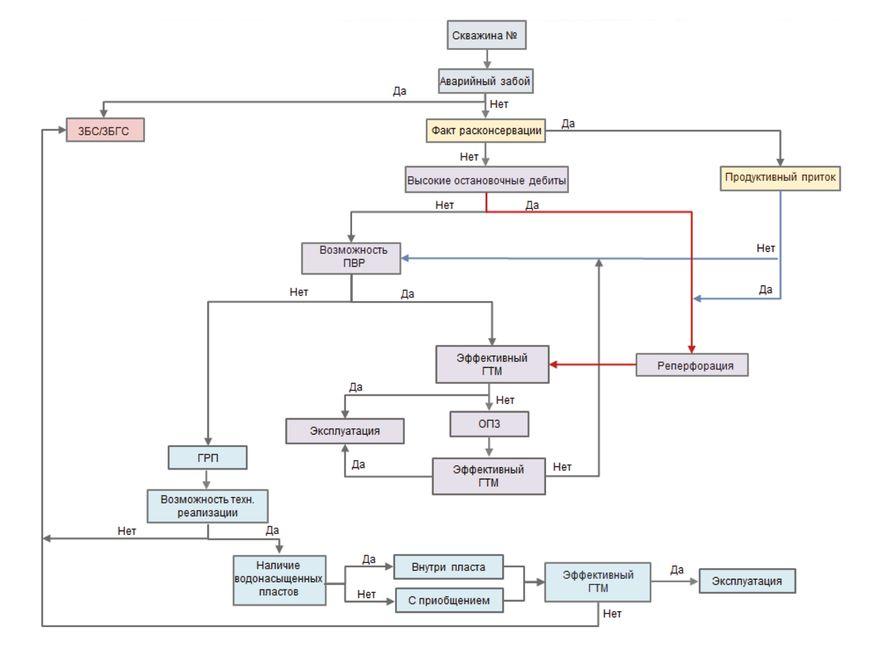 Рис. 1. Блок-схема подбора скважин-кандидатов на ГТМ