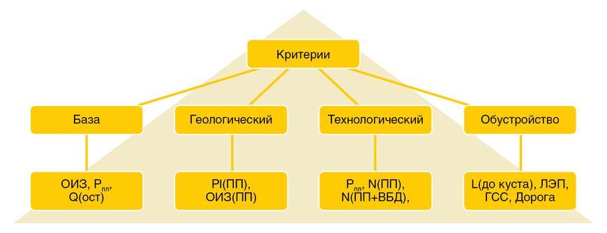 Метод анализа иерархий. Типовая схема