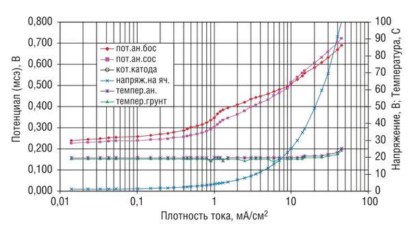 Поляризационные кривые анода АЗК-МП в торфе с влажностью 49–54% с заболоченного участка трассы действующего магистрального газопровода (МГ)