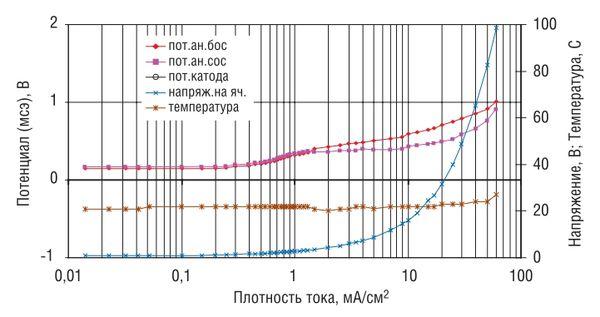 Поляризационные кривые анода АЗК-ОП в глине естественной влажности (15–17%) с участка трассы действующего МГ