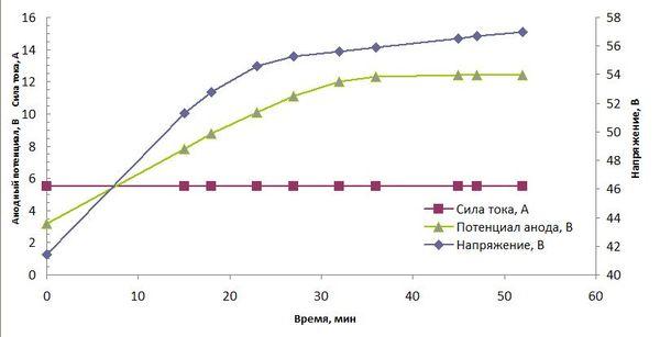 Изменение анодного потенциала ТЭМС БТП во времени, достижение потенциала пробоя 12 В