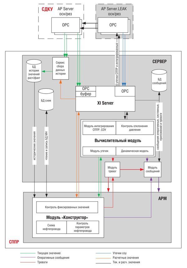 Структурная схема ПК «Сириус-СППР»