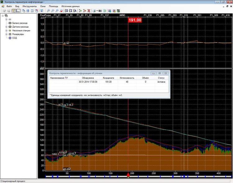 Отметка об утечке на экране «Контроль параметров нефтепровода»