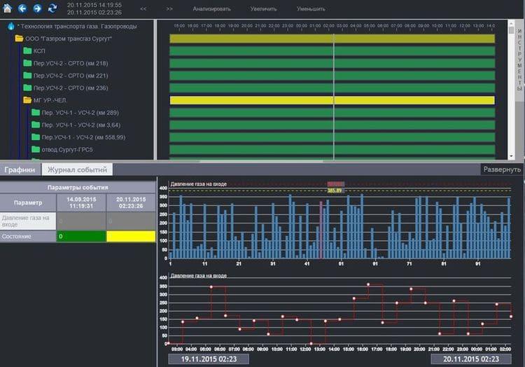 Экранная форма интерфейса комплексного анализа состояния оборудования